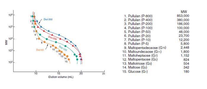多糖分子量测定