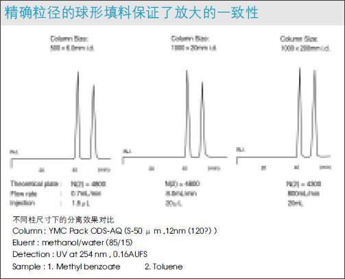 YMC ODS-A通用型反相C18填料