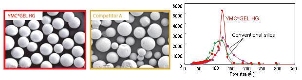 YMC*GEL HG系列色谱柱填料新型的硅胶基质