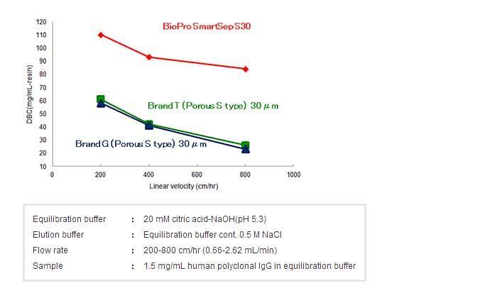 宽流速范围内维持高DBC
