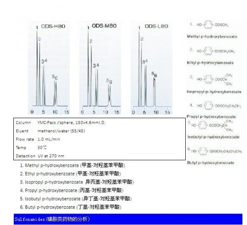 J'sphere ODS系列色谱柱磺胺类药物分析