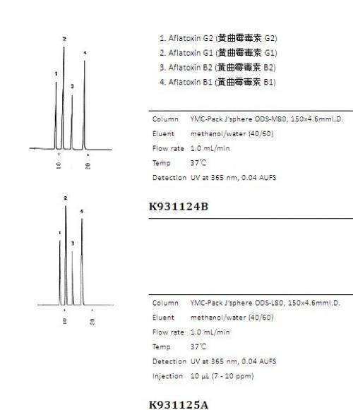 J'sphere ODS系列色谱柱应用实例