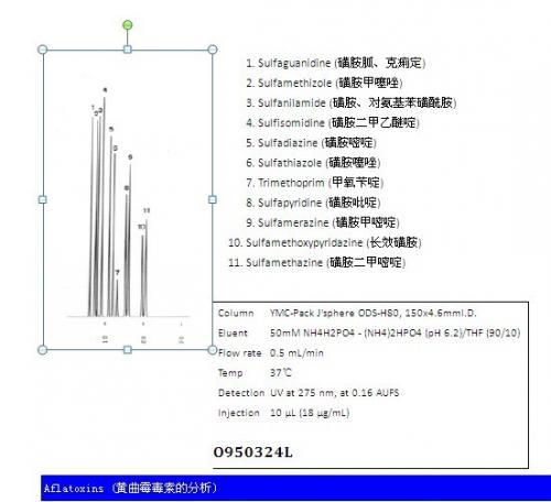 J'sphere ODS色谱柱黄曲霉毒素分析