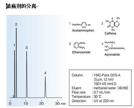 YMC-Pack ODS-A色谱柱镇痛剂分离