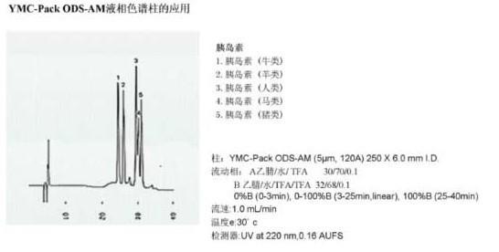 YMC-Pack ODS-AM色譜柱應用實例