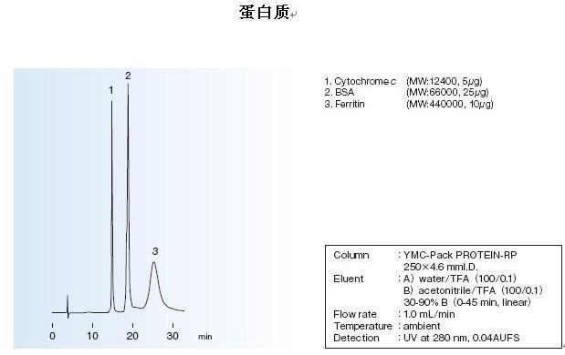 YMC-Pack PROTEIN-RP色谱柱蛋白质应用