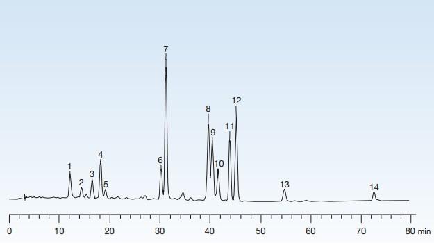 YMC Carotenoid胡萝卜素和叶黄素的分析