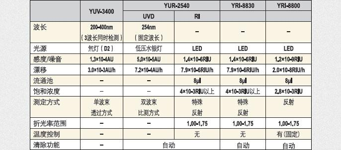 循环制备液相色谱仪检测器功能&规格