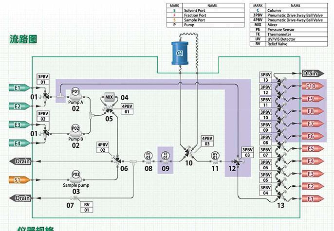 K-Prep FC750流程图