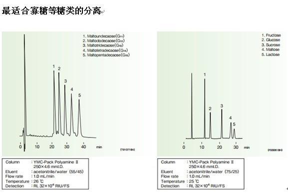 YMC-Pack Polyamine糖类分离