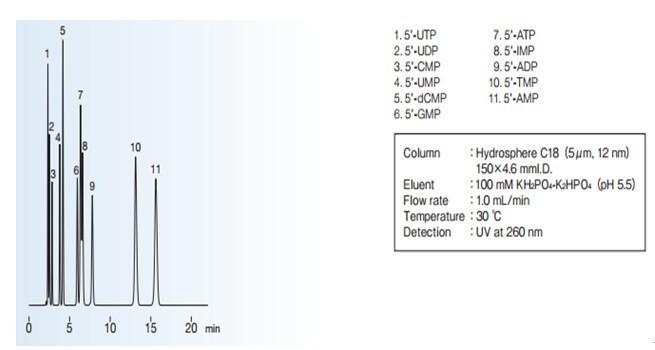YMC Hydrosphere C18色谱柱应用实例