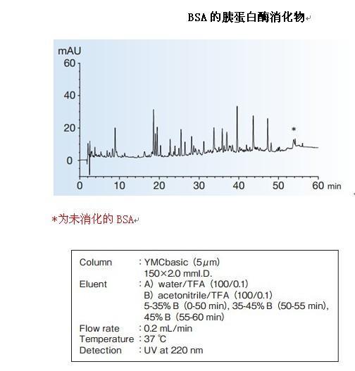 YMC-Pack Basic胰蛋白酶消化物应用