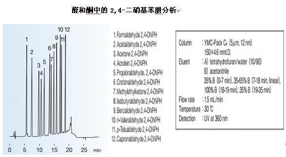 YMC-Pack C4高效液相色谱柱二硝基苯肼分析