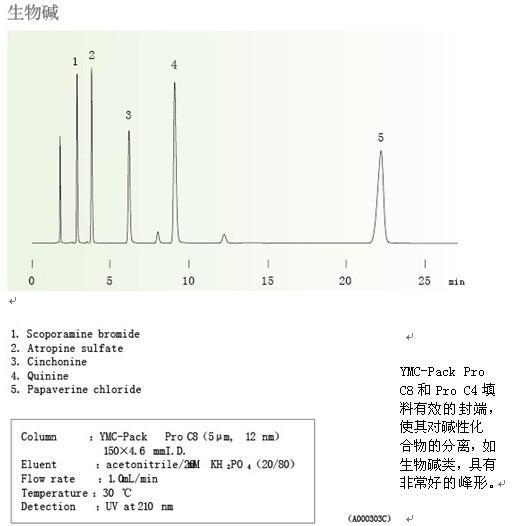 YMC-Pack Pro C8/C4生物碱分析