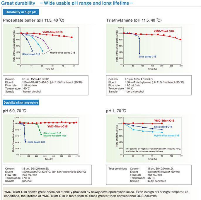 pH耐受范围1-12